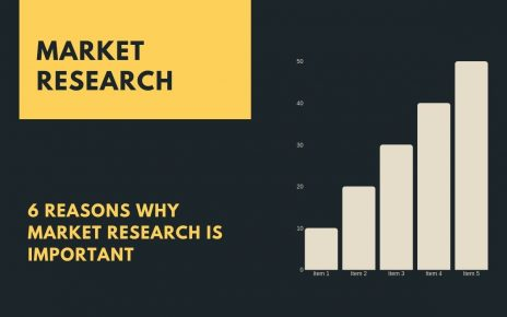 6 Reasons Why Market Research is Important