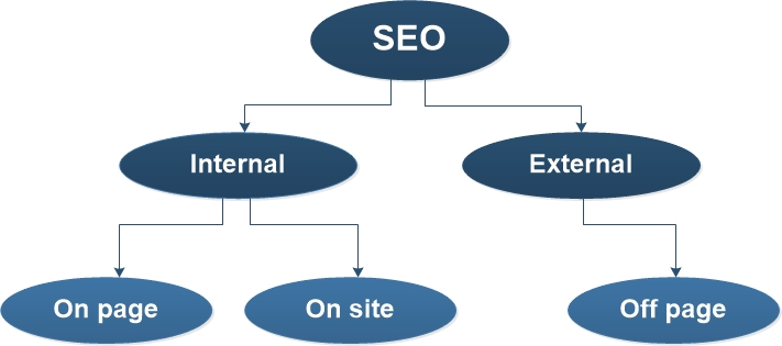 Types of Optimization in SEO & How SEO works?