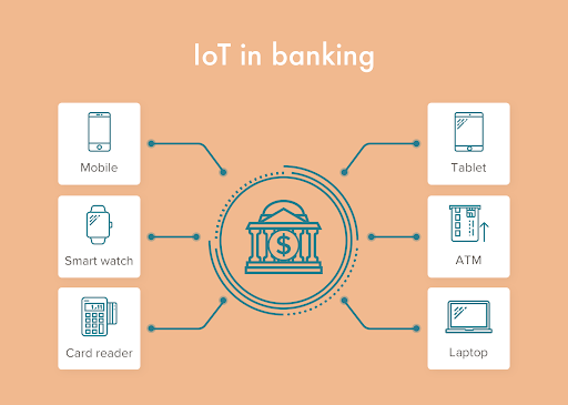 Finternet of Things: How the IoT Transforms the Banking Industry