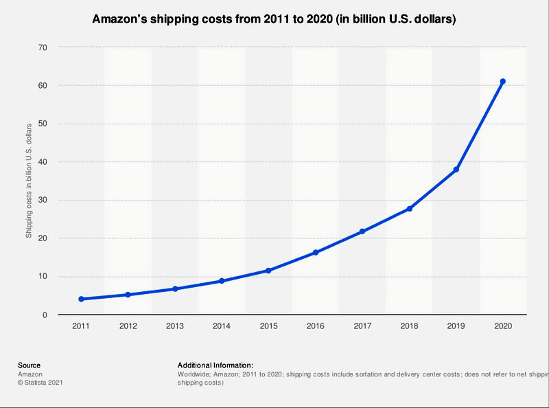 Your Beginner's Guide to Shipping Profitability